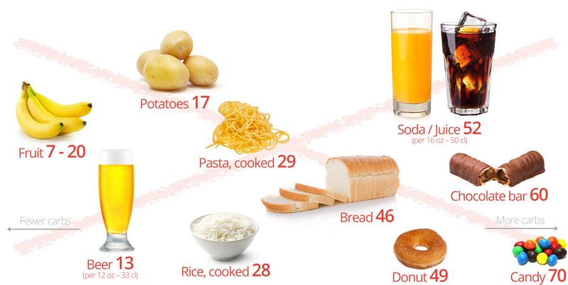 carbohydrates diet